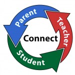 Cycle of Education